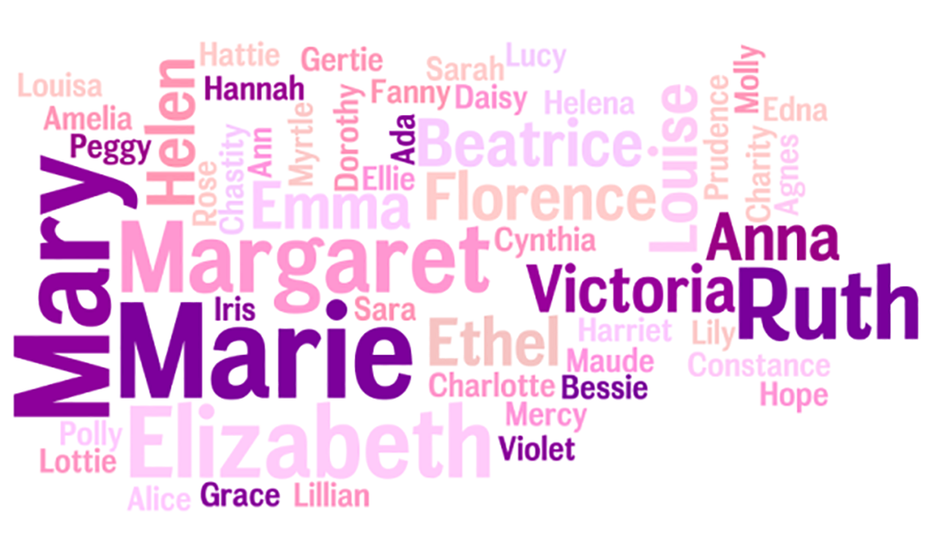 5 of the Most Common Female Names and their Origins